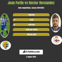 Juan Forlin vs Hector Hernandez h2h player stats