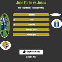 Juan Forlin vs Jesus h2h player stats
