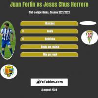 Juan Forlin vs Jesus Chus Herrero h2h player stats
