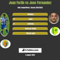Juan Forlin vs Jose Fernandez h2h player stats