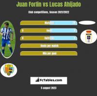 Juan Forlin vs Lucas Ahijado h2h player stats