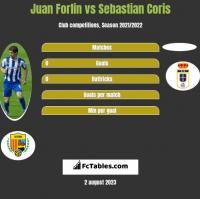 Juan Forlin vs Sebastian Coris h2h player stats