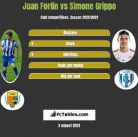 Juan Forlin vs Simone Grippo h2h player stats