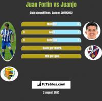 Juan Forlin vs Juanjo h2h player stats