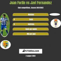 Juan Forlin vs Javi Fernandez h2h player stats