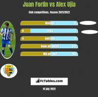 Juan Forlin vs Alex Ujia h2h player stats