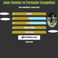 Juan Fuentes vs Fernando Evangelista h2h player stats