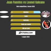 Juan Fuentes vs Leonel Galeano h2h player stats