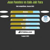 Juan Fuentes vs Cain Jair Fara h2h player stats