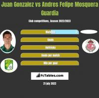 Juan Gonzalez vs Andres Felipe Mosquera Guardia h2h player stats