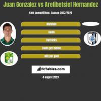 Juan Gonzalez vs Arelibetsiel Hernandez h2h player stats