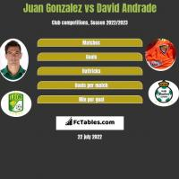 Juan Gonzalez vs David Andrade h2h player stats
