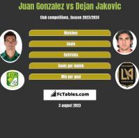 Juan Gonzalez vs Dejan Jakovic h2h player stats