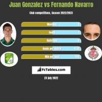 Juan Gonzalez vs Fernando Navarro h2h player stats