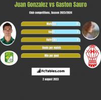 Juan Gonzalez vs Gaston Sauro h2h player stats
