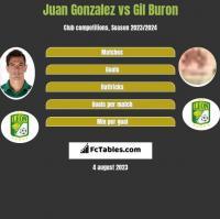 Juan Gonzalez vs Gil Buron h2h player stats
