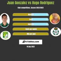 Juan Gonzalez vs Hugo Rodriguez h2h player stats