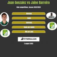 Juan Gonzalez vs Jaine Barreiro h2h player stats