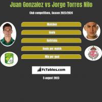 Juan Gonzalez vs Jorge Torres Nilo h2h player stats