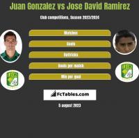 Juan Gonzalez vs Jose David Ramirez h2h player stats