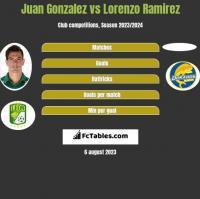 Juan Gonzalez vs Lorenzo Ramirez h2h player stats