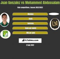Juan Gonzalez vs Mohammed Abdussalam h2h player stats