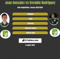 Juan Gonzalez vs Osvaldo Rodriguez h2h player stats