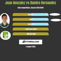 Juan Gonzalez vs Ramiro Hernandez h2h player stats