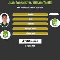 Juan Gonzalez vs William Tesillo h2h player stats