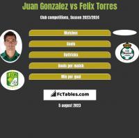 Juan Gonzalez vs Felix Torres h2h player stats
