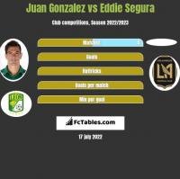 Juan Gonzalez vs Eddie Segura h2h player stats