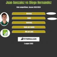 Juan Gonzalez vs Diego Hernandez h2h player stats