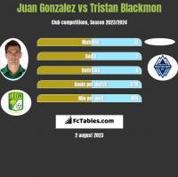 Juan Gonzalez vs Tristan Blackmon h2h player stats