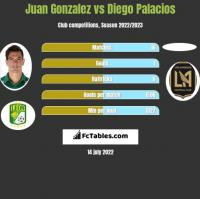 Juan Gonzalez vs Diego Palacios h2h player stats