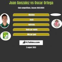 Juan Gonzalez vs Oscar Ortega h2h player stats