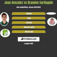 Juan Gonzalez vs Brandon Sartiaguin h2h player stats