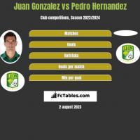 Juan Gonzalez vs Pedro Hernandez h2h player stats