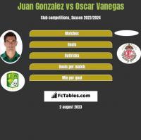 Juan Gonzalez vs Oscar Vanegas h2h player stats