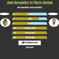 Juan Hernandez vs Pierre Cornud h2h player stats