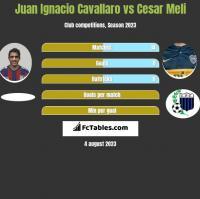 Juan Ignacio Cavallaro vs Cesar Meli h2h player stats