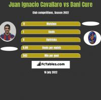 Juan Ignacio Cavallaro vs Dani Cure h2h player stats
