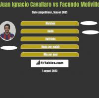 Juan Ignacio Cavallaro vs Facundo Melivillo h2h player stats