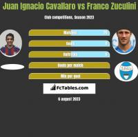 Juan Ignacio Cavallaro vs Franco Zuculini h2h player stats