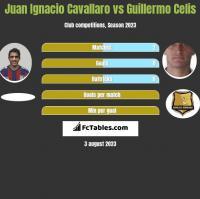 Juan Ignacio Cavallaro vs Guillermo Celis h2h player stats