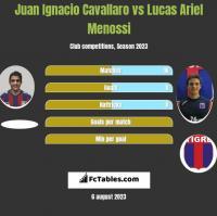 Juan Ignacio Cavallaro vs Lucas Ariel Menossi h2h player stats