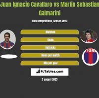 Juan Ignacio Cavallaro vs Martin Sebastian Galmarini h2h player stats