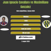 Juan Ignacio Cavallaro vs Maximiliano Gonzalez h2h player stats