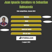 Juan Ignacio Cavallaro vs Sebastian Balmaceda h2h player stats