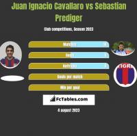 Juan Ignacio Cavallaro vs Sebastian Prediger h2h player stats