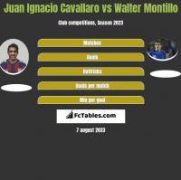 Juan Ignacio Cavallaro vs Walter Montillo h2h player stats